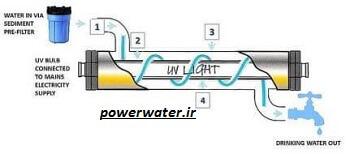 انواع دستگاه تصفیه آب (لامپ UV)